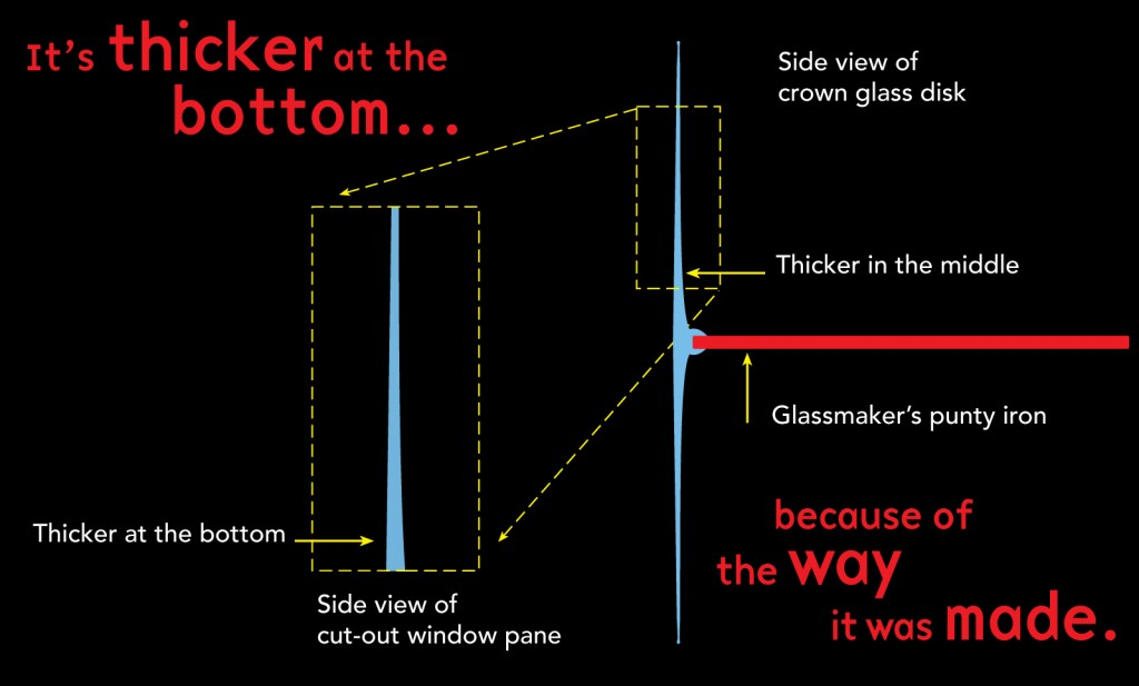 Does glass flow? diagram